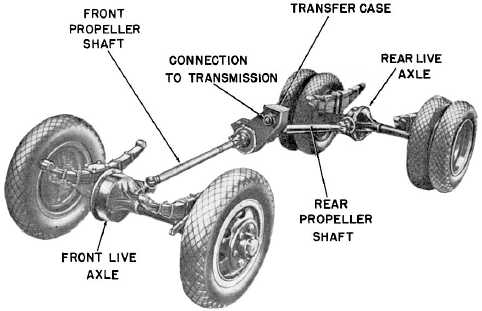 Figure 13 13 Transfer Case Installed In A Four Wheel Drive Truck 123 on switches