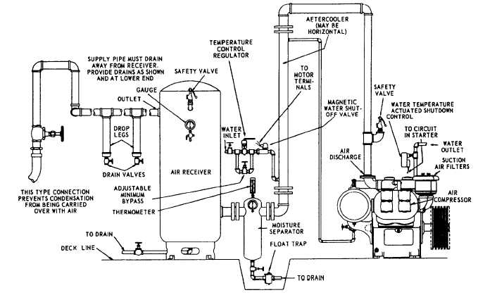 chapter 6 compressed air systems