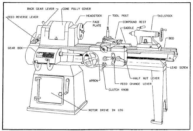 engine lathe parts diagram chapter 9 lathes and lathe machining operations vanagon engine compartment parts diagram