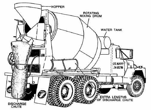 Types of Concrete Pumps