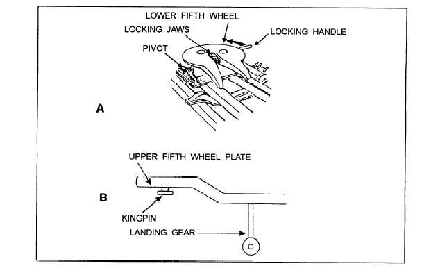 Semi    Fifth Wheel    Diagram    Pictures to Pin on Pinterest