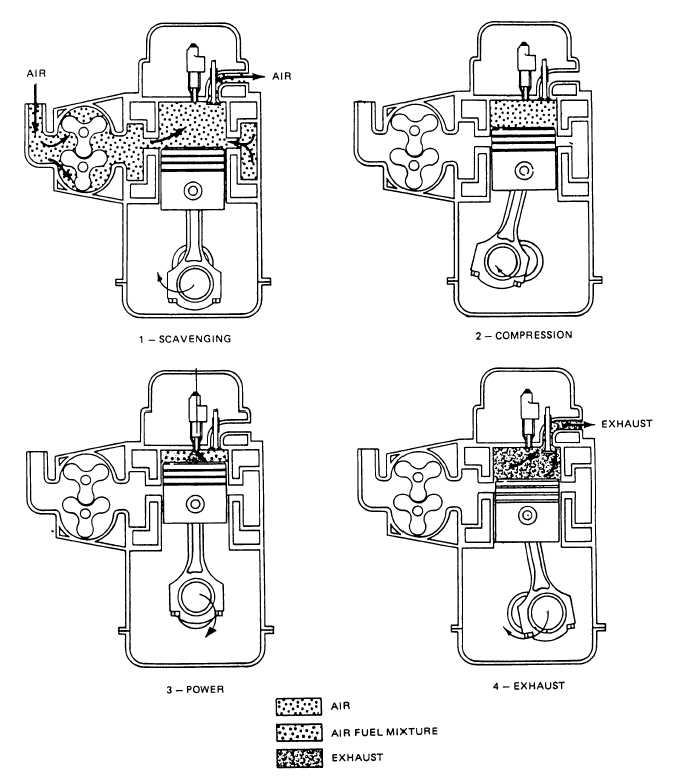 There Is A Diagram Below Of The Operation Of The Viper 522 Fuel And