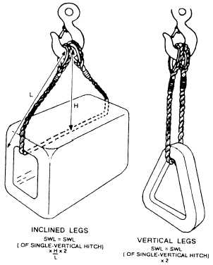 Figure 13-38 -Determination of double-basket hitch sling capacity