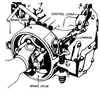 Internal Expanding Brakes