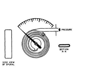 Bellows Pressure Gauge