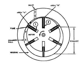 Diagram Of Vane Pump on 1964 mustang wiring diagram
