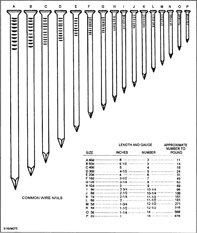 Figure 3-49.--Types of nails and nail sizes.