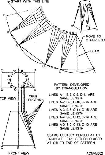Figure 12 52 Development Of Rectangular To Round