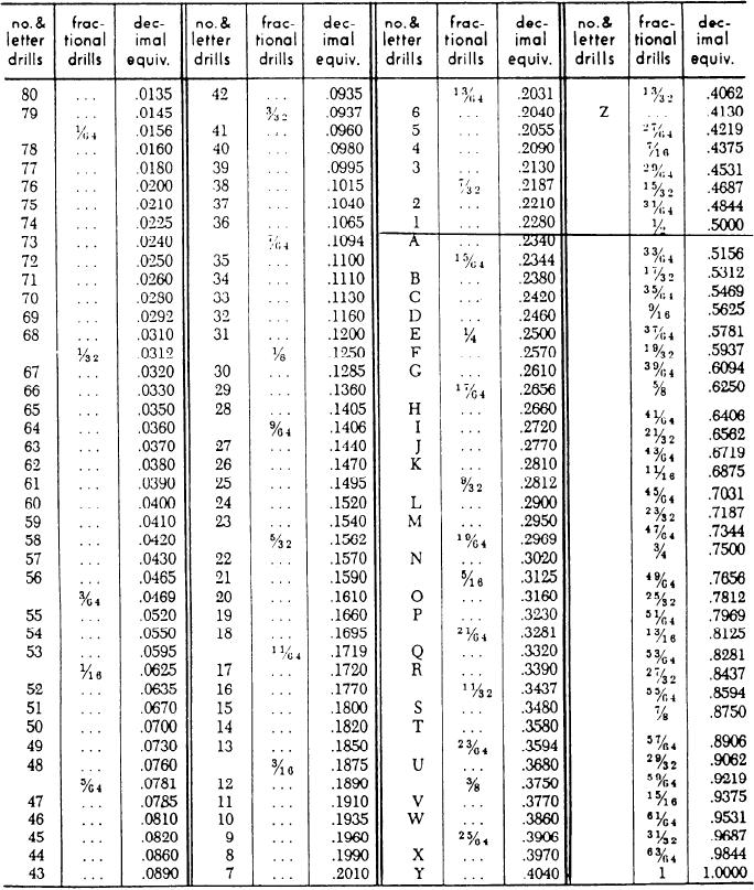 table aii 5 number letter and fractional identification of drill sizes letter drills are