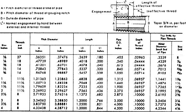 National Pipe Thread : National pipe thread drill tap chart table aii